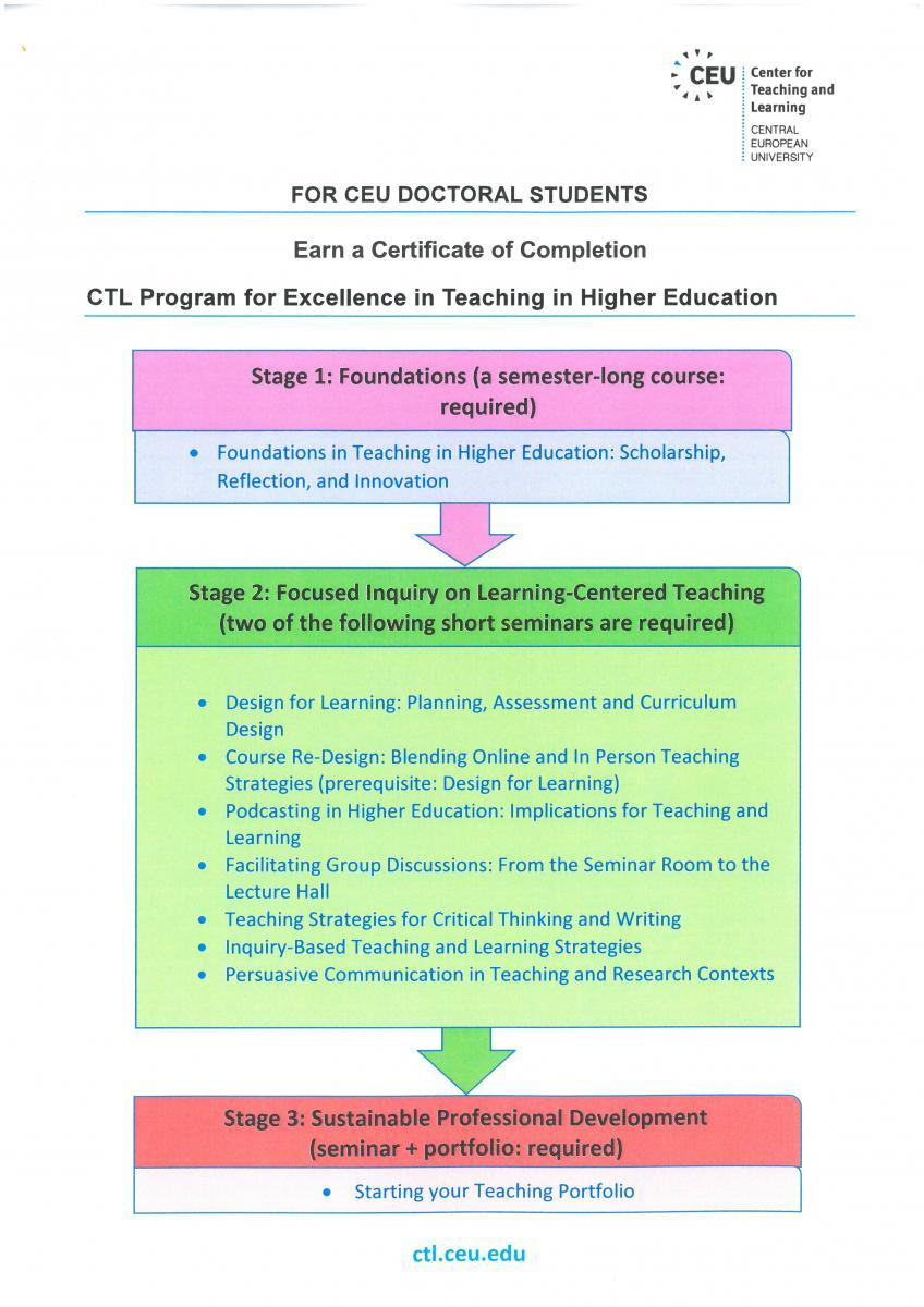 Ctl Certificate Center For Teaching And Learning